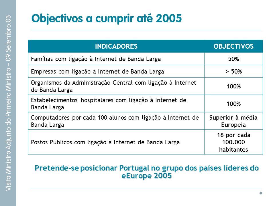 # Visita Ministro Adjunto do Primeiro Ministro – 09.Setembro.03 Objectivos a cumprir até 2005 INDICADORESOBJECTIVOS Famílias com ligação à Internet de