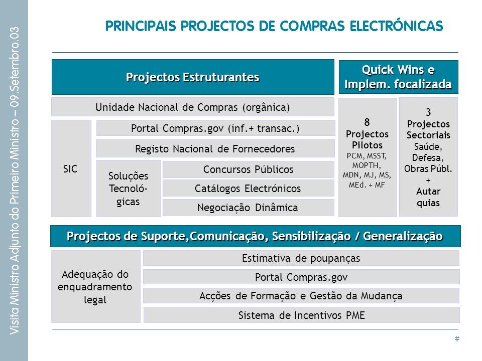 # Visita Ministro Adjunto do Primeiro Ministro – 09.Setembro.03 PRINCIPAIS PROJECTOS DE COMPRAS ELECTRÓNICAS Projectos Estruturantes Registo Nacional