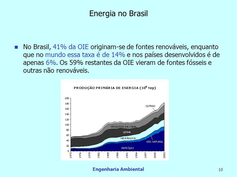 Engenharia Ambiental 10 Energia no Brasil No Brasil, 41% da OIE originam-se de fontes renováveis, enquanto que no mundo essa taxa é de 14% e nos paíse