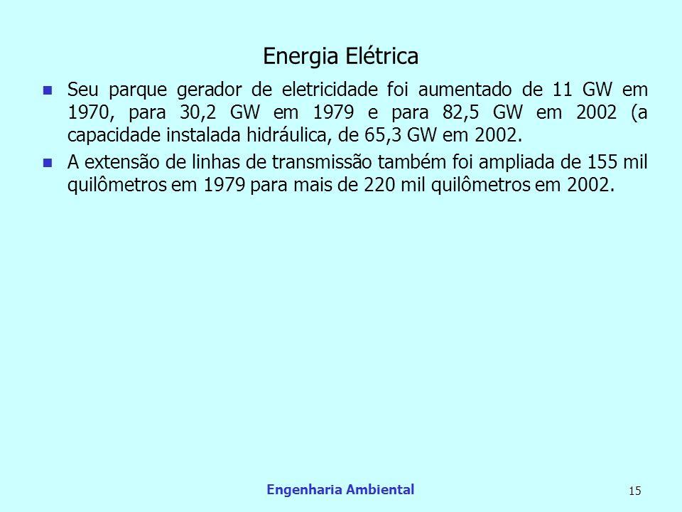 Engenharia Ambiental 15 Energia Elétrica Seu parque gerador de eletricidade foi aumentado de 11 GW em 1970, para 30,2 GW em 1979 e para 82,5 GW em 200