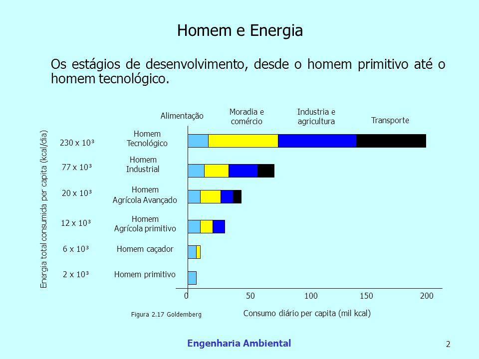 Engenharia Ambiental 2 Os estágios de desenvolvimento, desde o homem primitivo até o homem tecnológico. Moradia e comércio Industria e agricultura Tra