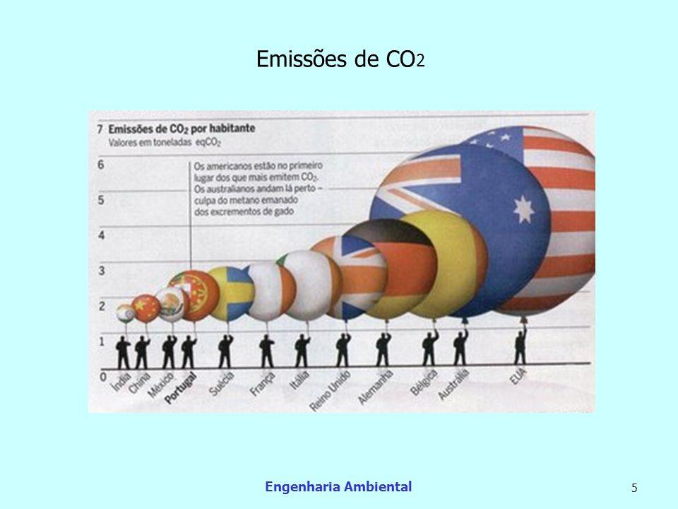 Engenharia Ambiental 5 Emissões de CO 2