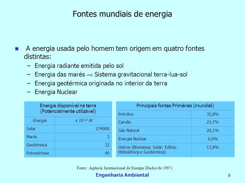 Engenharia Ambiental 9 Energia no Brasil Importante setor da infra-estrutura econômica, a indústria de energia no Brasil responde pelo abastecimento de 86% do consumo nacional.
