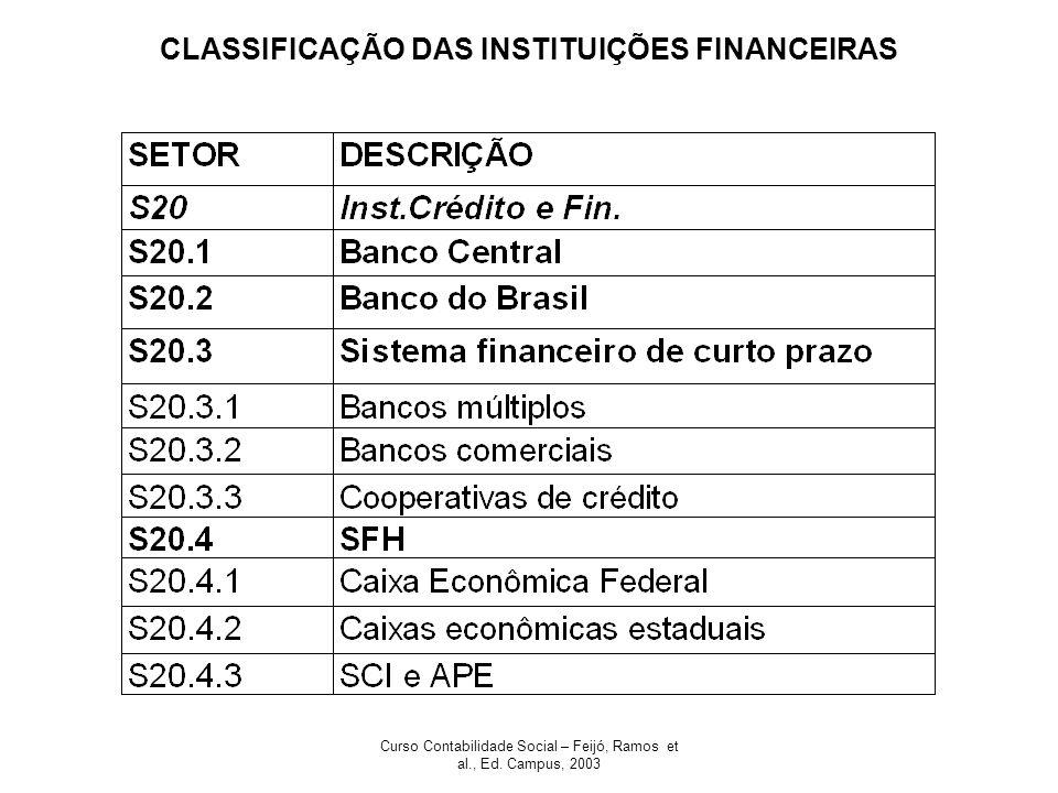 Curso Contabilidade Social – Feijó, Ramos et al., Ed. Campus, 2003 CLASSIFICAÇÃO DAS INSTITUIÇÕES FINANCEIRAS