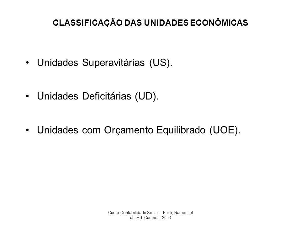 Curso Contabilidade Social – Feijó, Ramos et al., Ed. Campus, 2003 CLASSIFICAÇÃO DAS UNIDADES ECONÔMICAS Unidades Superavitárias (US). Unidades Defici