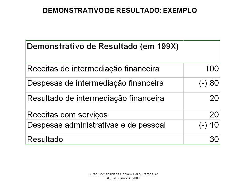 Curso Contabilidade Social – Feijó, Ramos et al., Ed. Campus, 2003 DEMONSTRATIVO DE RESULTADO: EXEMPLO