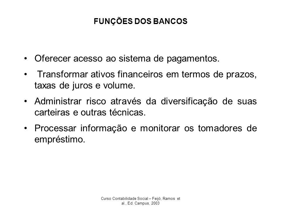 Curso Contabilidade Social – Feijó, Ramos et al., Ed. Campus, 2003 FUNÇÕES DOS BANCOS Oferecer acesso ao sistema de pagamentos. Transformar ativos fin