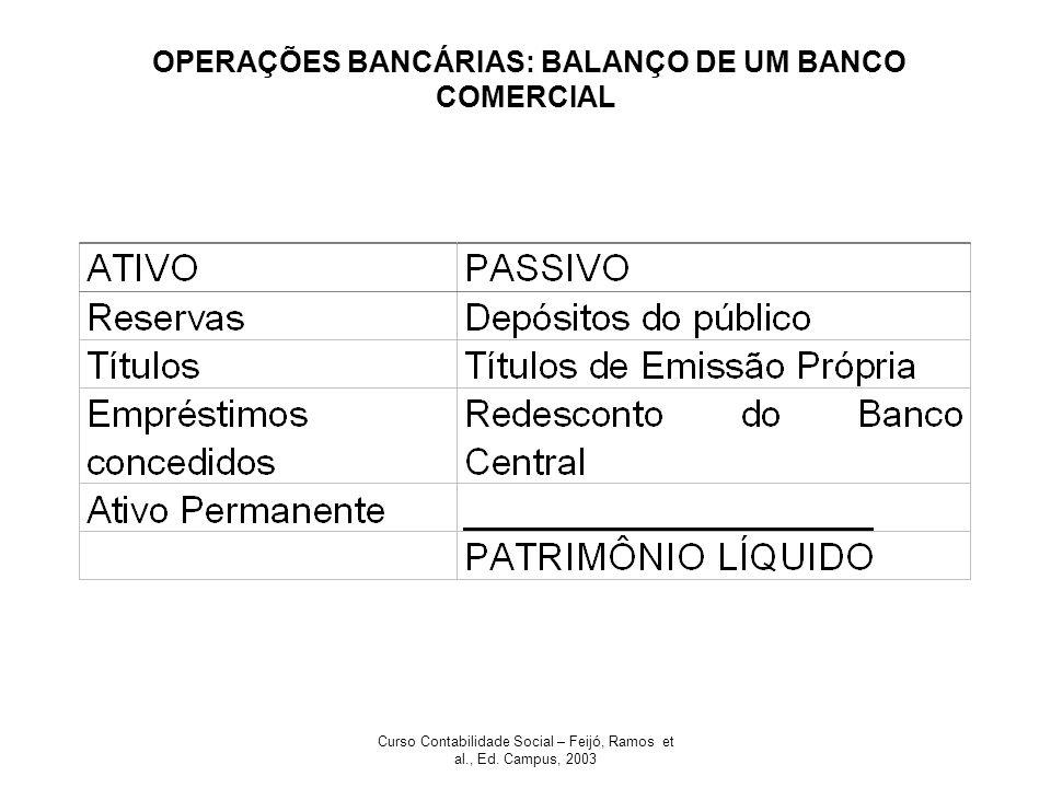 Curso Contabilidade Social – Feijó, Ramos et al., Ed. Campus, 2003 OPERAÇÕES BANCÁRIAS: BALANÇO DE UM BANCO COMERCIAL