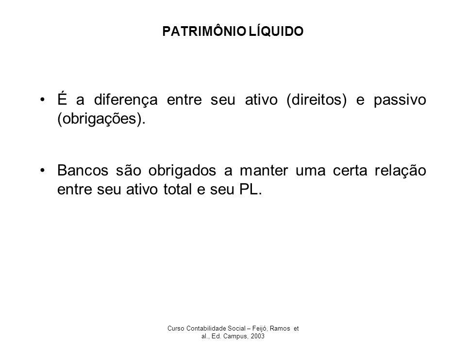 Curso Contabilidade Social – Feijó, Ramos et al., Ed. Campus, 2003 PATRIMÔNIO LÍQUIDO É a diferença entre seu ativo (direitos) e passivo (obrigações).