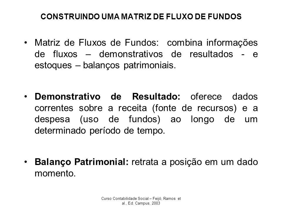 Curso Contabilidade Social – Feijó, Ramos et al., Ed. Campus, 2003 CONSTRUINDO UMA MATRIZ DE FLUXO DE FUNDOS Matriz de Fluxos de Fundos: combina infor