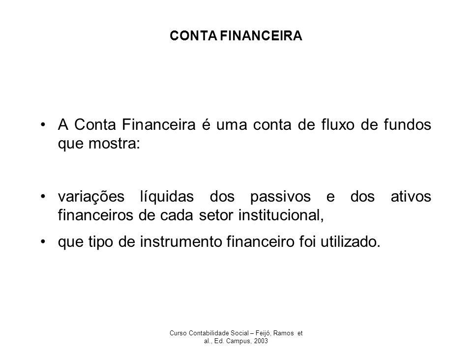 Curso Contabilidade Social – Feijó, Ramos et al., Ed. Campus, 2003 CONTA FINANCEIRA A Conta Financeira é uma conta de fluxo de fundos que mostra: vari