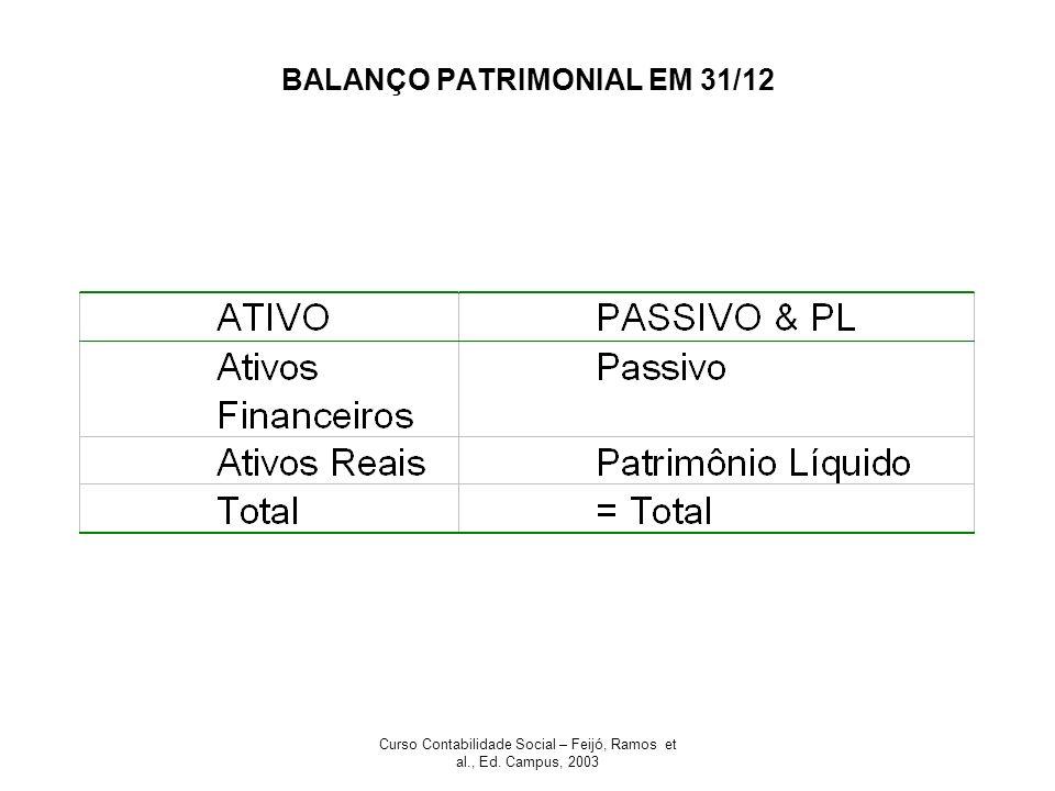 Curso Contabilidade Social – Feijó, Ramos et al., Ed. Campus, 2003 BALANÇO PATRIMONIAL EM 31/12