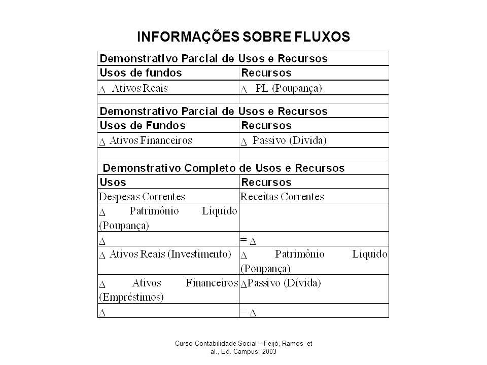Curso Contabilidade Social – Feijó, Ramos et al., Ed. Campus, 2003 INFORMAÇÕES SOBRE FLUXOS