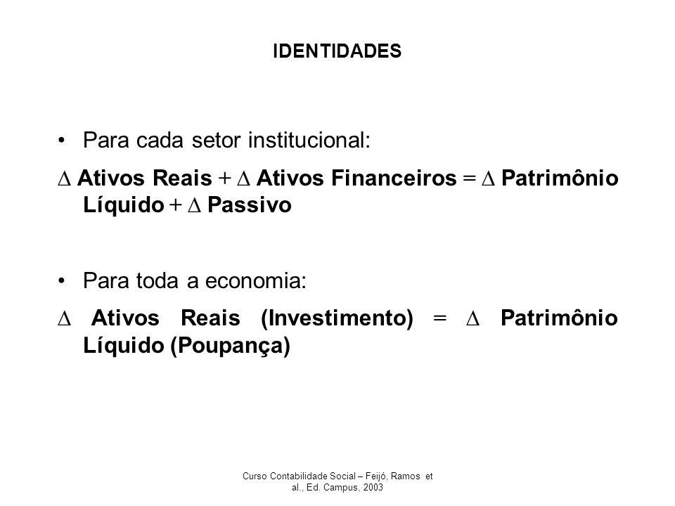 Curso Contabilidade Social – Feijó, Ramos et al., Ed. Campus, 2003 IDENTIDADES Para cada setor institucional: Ativos Reais + Ativos Financeiros = Patr