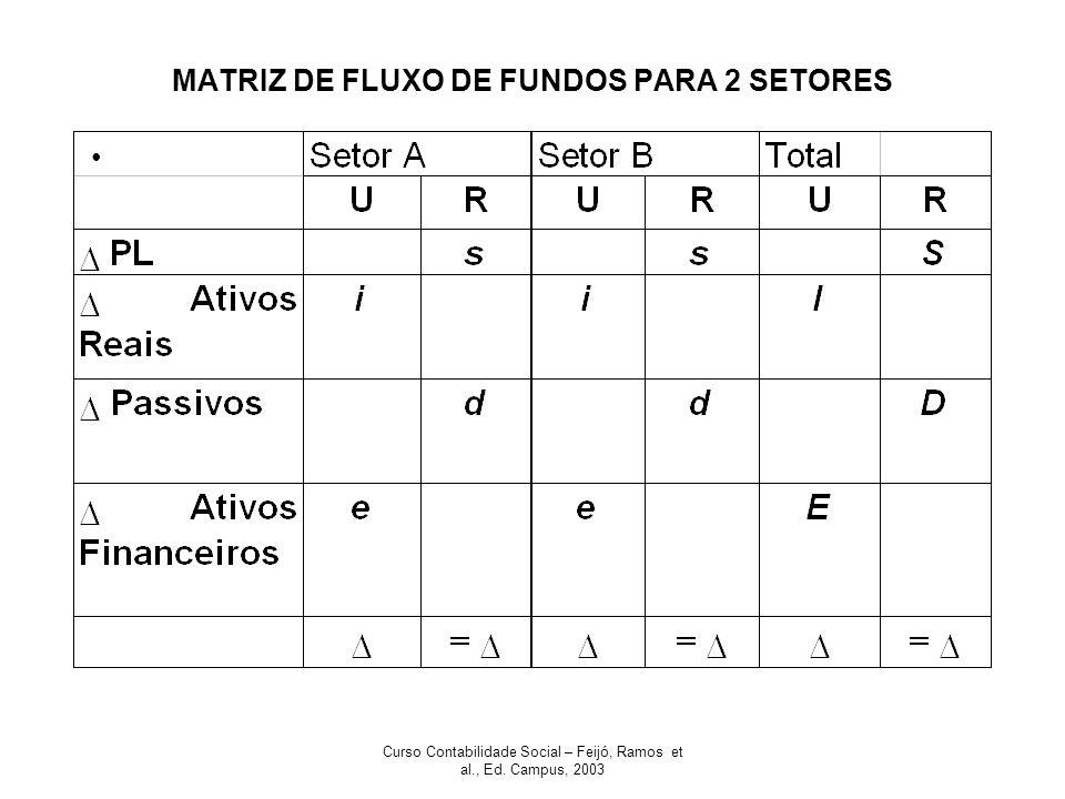 Curso Contabilidade Social – Feijó, Ramos et al., Ed. Campus, 2003 MATRIZ DE FLUXO DE FUNDOS PARA 2 SETORES