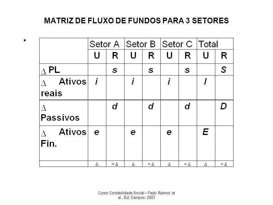 Curso Contabilidade Social – Feijó, Ramos et al., Ed. Campus, 2003 MATRIZ DE FLUXO DE FUNDOS PARA 3 SETORES