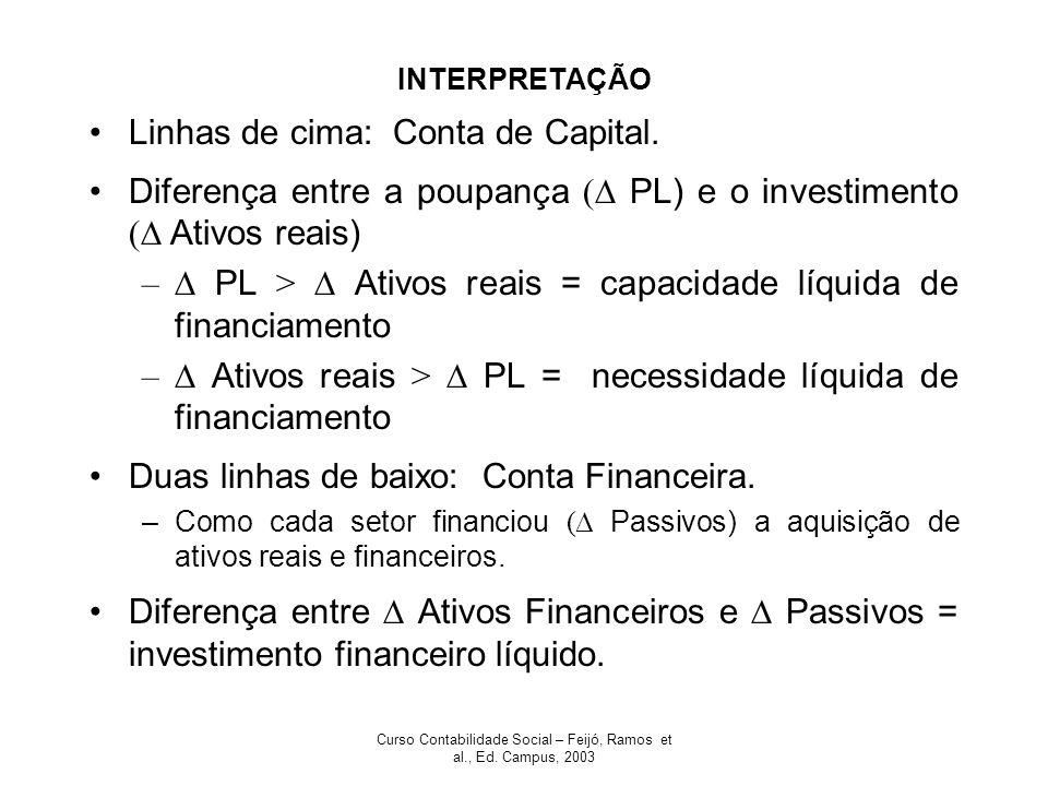 Curso Contabilidade Social – Feijó, Ramos et al., Ed. Campus, 2003 INTERPRETAÇÃO Linhas de cima: Conta de Capital. Diferença entre a poupança ( PL) e