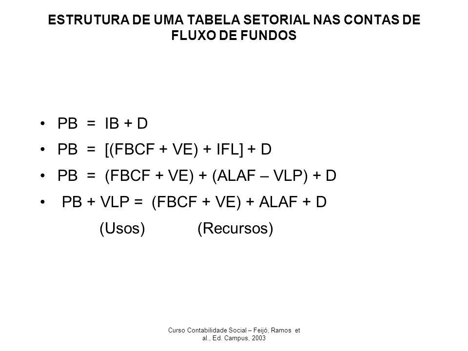 Curso Contabilidade Social – Feijó, Ramos et al., Ed. Campus, 2003 ESTRUTURA DE UMA TABELA SETORIAL NAS CONTAS DE FLUXO DE FUNDOS PB = IB + D PB = [(F