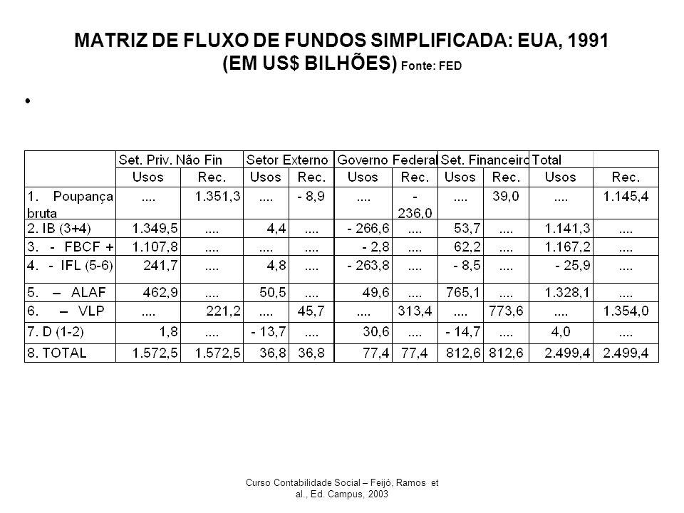 Curso Contabilidade Social – Feijó, Ramos et al., Ed. Campus, 2003 MATRIZ DE FLUXO DE FUNDOS SIMPLIFICADA: EUA, 1991 (EM US$ BILHÕES) Fonte: FED