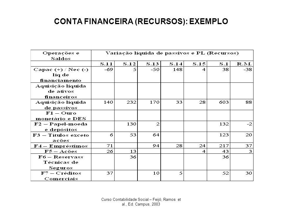 Curso Contabilidade Social – Feijó, Ramos et al., Ed. Campus, 2003 CONTA FINANCEIRA (RECURSOS): EXEMPLO