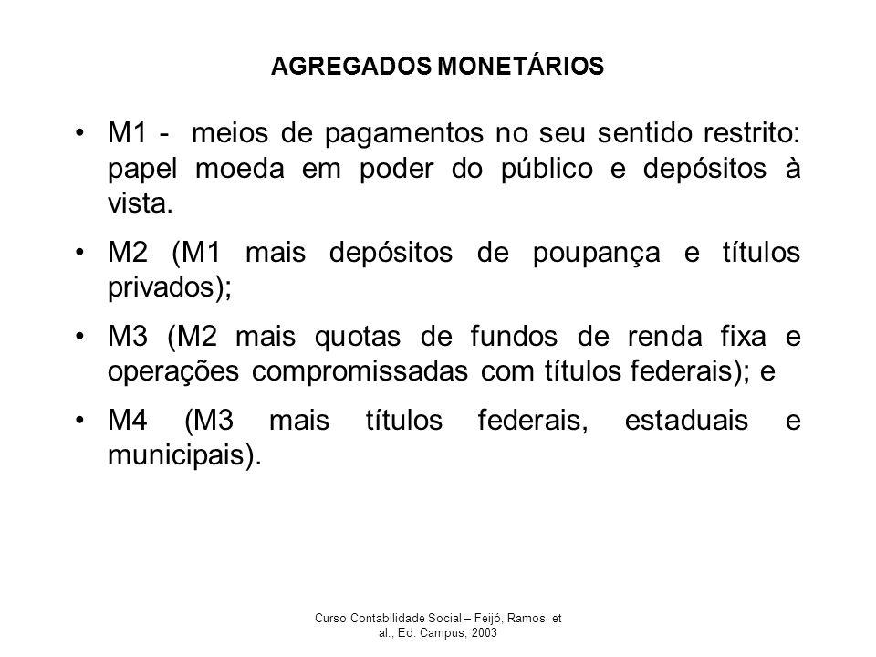 Curso Contabilidade Social – Feijó, Ramos et al., Ed. Campus, 2003 AGREGADOS MONETÁRIOS M1 - meios de pagamentos no seu sentido restrito: papel moeda