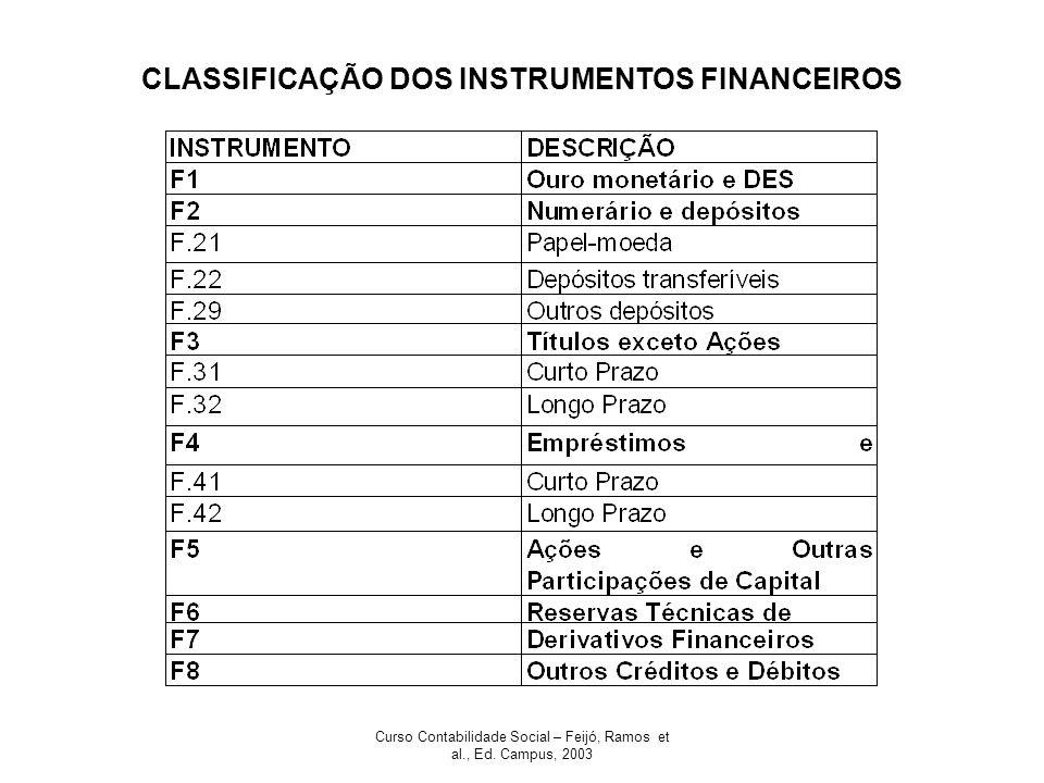 Curso Contabilidade Social – Feijó, Ramos et al., Ed. Campus, 2003 CLASSIFICAÇÃO DOS INSTRUMENTOS FINANCEIROS