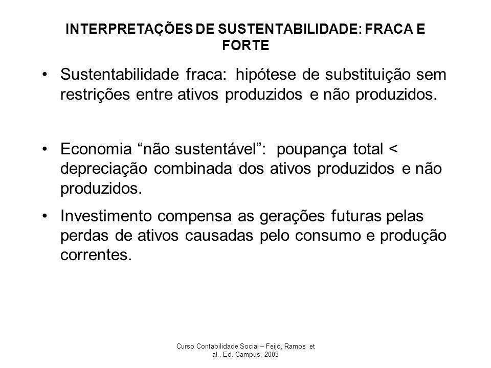 Curso Contabilidade Social – Feijó, Ramos et al., Ed. Campus, 2003 INTERPRETAÇÕES DE SUSTENTABILIDADE: FRACA E FORTE Sustentabilidade fraca: hipótese