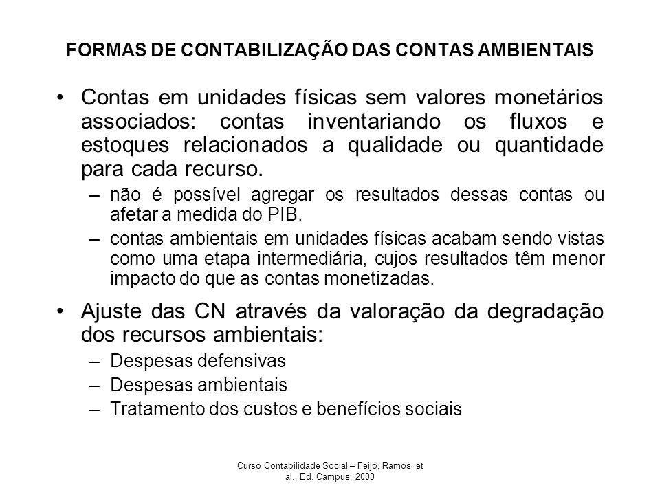 Curso Contabilidade Social – Feijó, Ramos et al., Ed. Campus, 2003 FORMAS DE CONTABILIZAÇÃO DAS CONTAS AMBIENTAIS Contas em unidades físicas sem valor