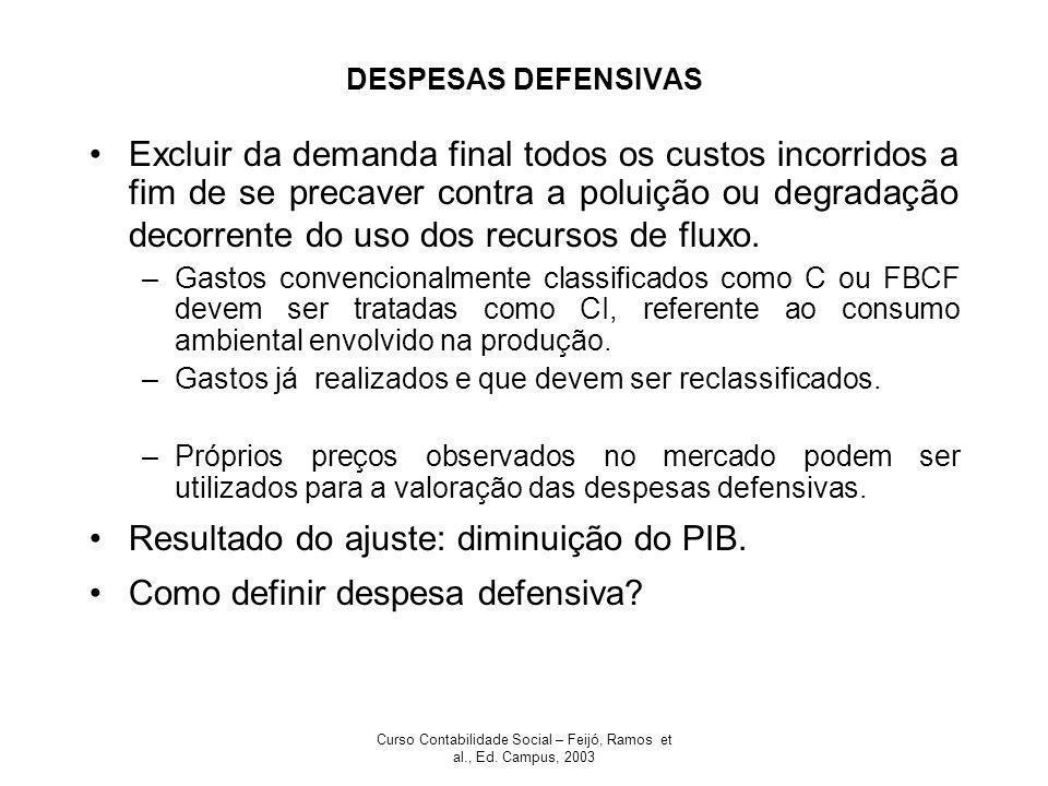 Curso Contabilidade Social – Feijó, Ramos et al., Ed. Campus, 2003 DESPESAS DEFENSIVAS Excluir da demanda final todos os custos incorridos a fim de se