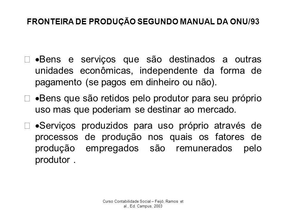 Curso Contabilidade Social – Feijó, Ramos et al., Ed. Campus, 2003 FRONTEIRA DE PRODUÇÃO SEGUNDO MANUAL DA ONU/93 Bens e serviços que são destinados a