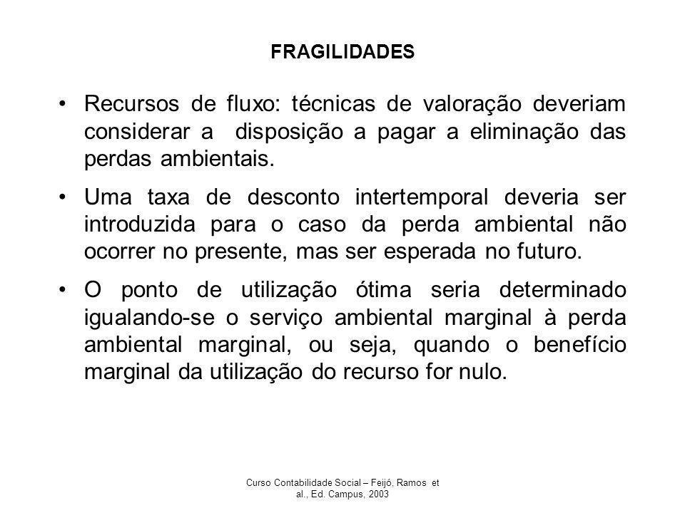Curso Contabilidade Social – Feijó, Ramos et al., Ed. Campus, 2003 FRAGILIDADES Recursos de fluxo: técnicas de valoração deveriam considerar a disposi