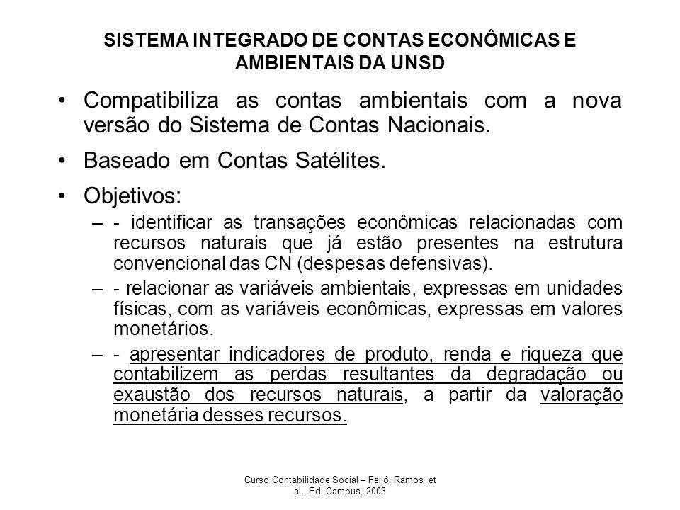 Curso Contabilidade Social – Feijó, Ramos et al., Ed. Campus, 2003 SISTEMA INTEGRADO DE CONTAS ECONÔMICAS E AMBIENTAIS DA UNSD Compatibiliza as contas
