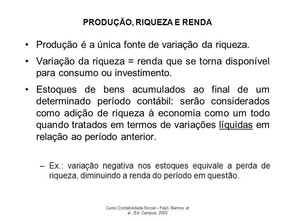 Curso Contabilidade Social – Feijó, Ramos et al., Ed. Campus, 2003 PRODUÇÃO, RIQUEZA E RENDA Produção é a única fonte de variação da riqueza. Variação