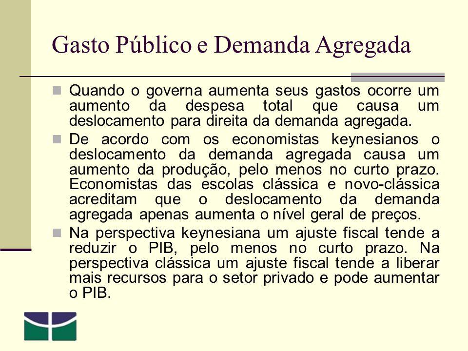 Gasto Público e Demanda Agregada Quando o governa aumenta seus gastos ocorre um aumento da despesa total que causa um deslocamento para direita da demanda agregada.