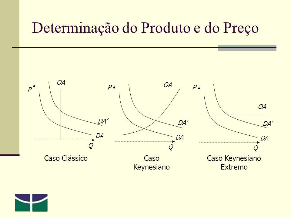 Determinação do Produto e do Preço DA P Q OA DA Q OA DA P Caso ClássicoCaso Keynesiano Caso Keynesiano Extremo Q OA DA P