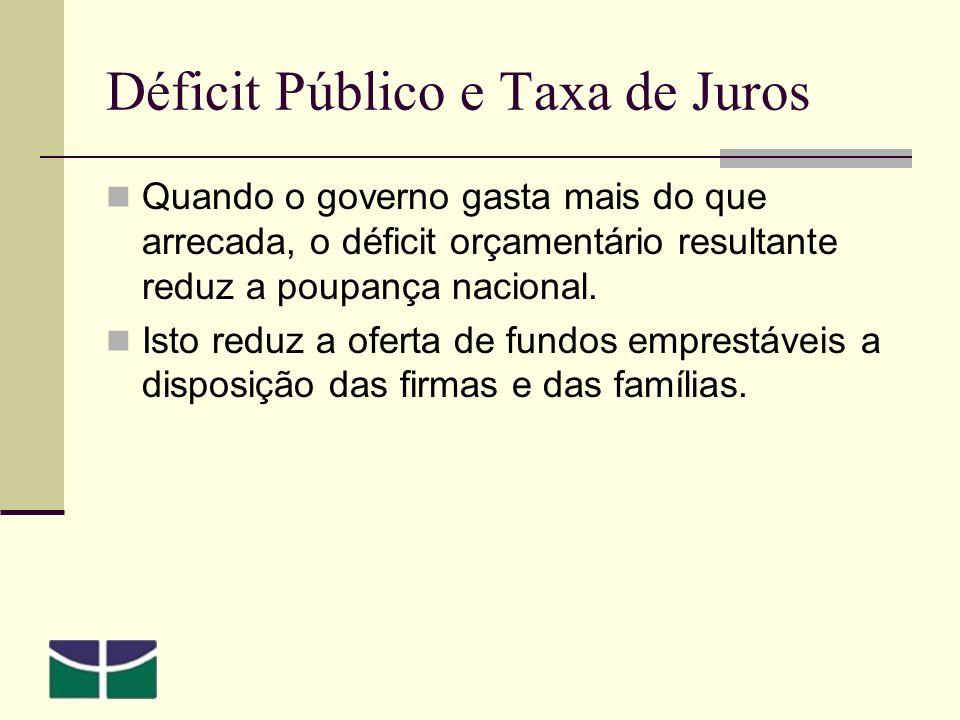 Déficit Público e Taxa de Juros Quando o governo gasta mais do que arrecada, o déficit orçamentário resultante reduz a poupança nacional.