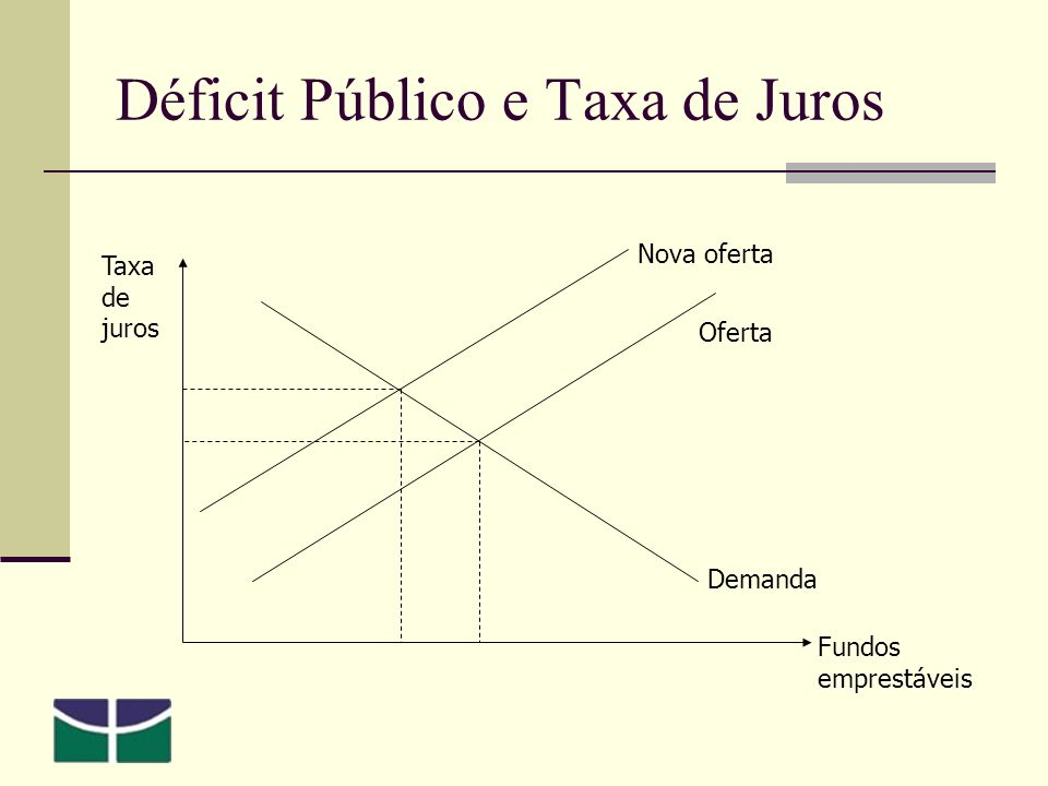 Déficit Público e Taxa de Juros Taxa de juros Fundos emprestáveis Oferta Demanda Nova oferta