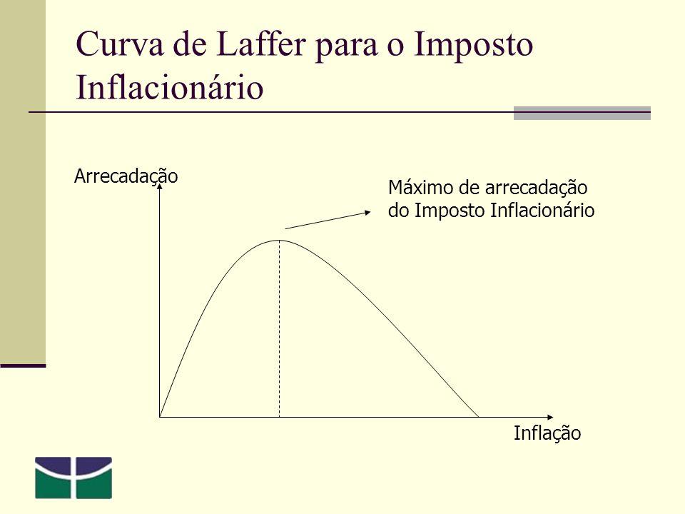 Curva de Laffer para o Imposto Inflacionário Arrecadação Inflação Máximo de arrecadação do Imposto Inflacionário