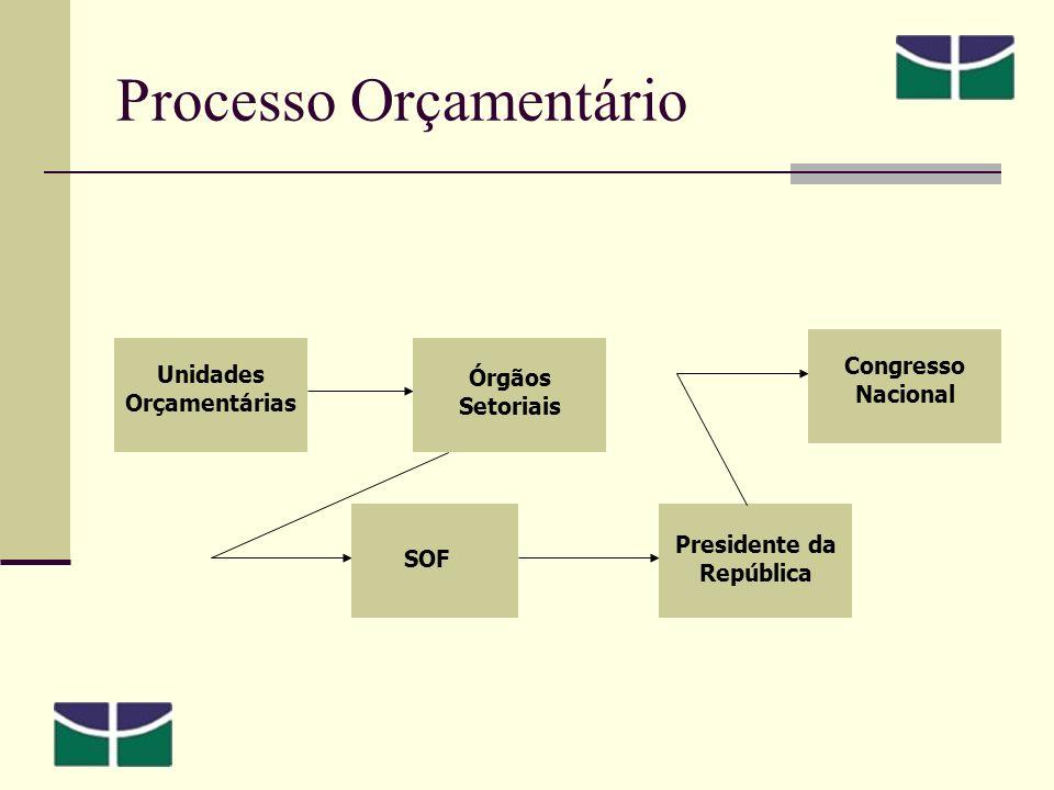 Unidades Orçamentárias Órgãos Setoriais SOF Presidente da República Congresso Nacional Processo Orçamentário