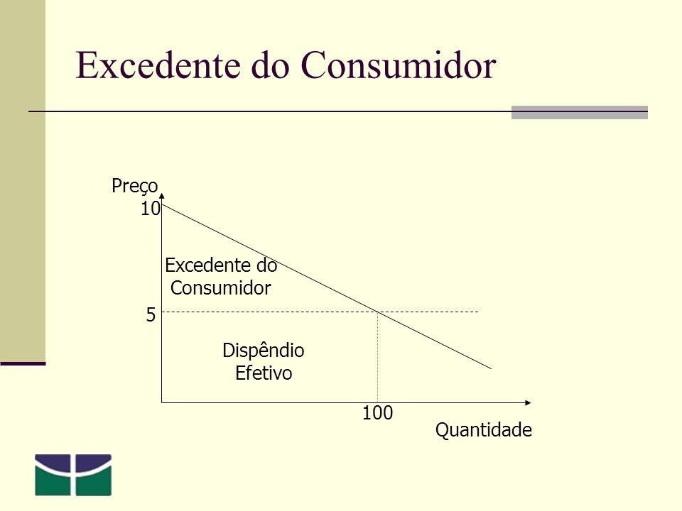 Excedente do Consumidor 5 10 Preço Quantidade 100 Dispêndio Efetivo Excedente do Consumidor