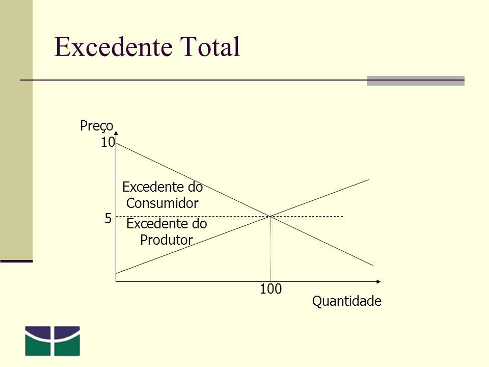 Excedente Total 5 10 Preço Quantidade 100 Excedente do Produtor Excedente do Consumidor