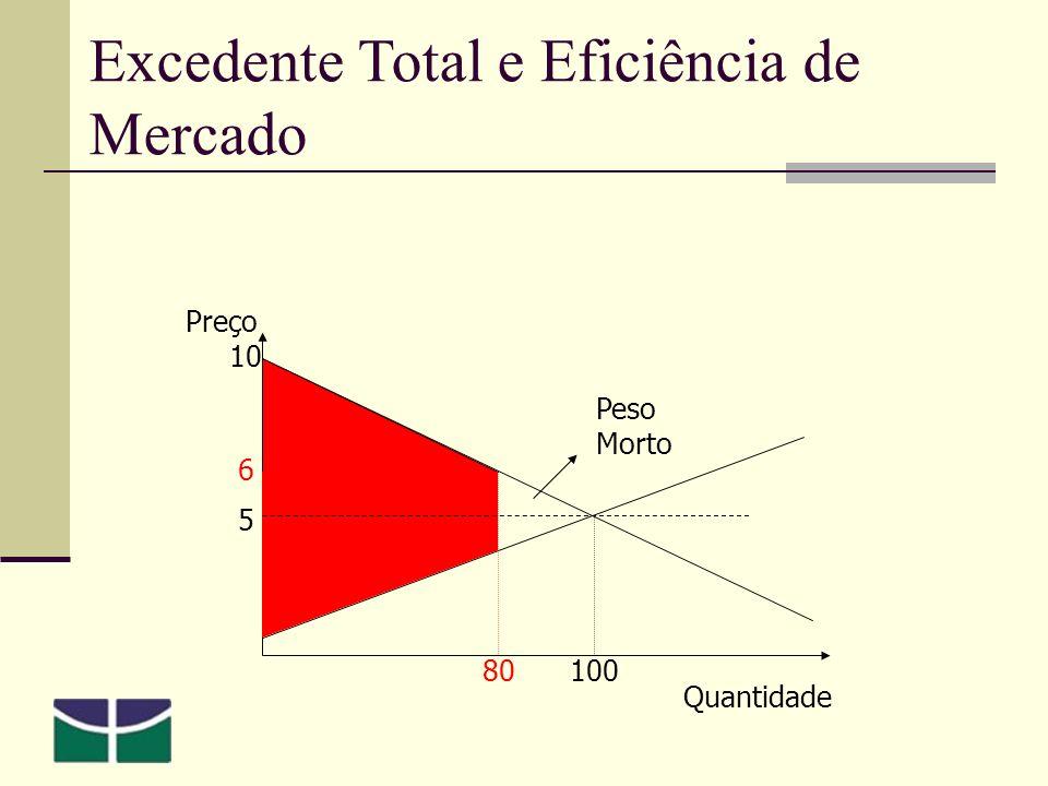 Preço 5 10 Quantidade 100 6 80 Peso Morto Excedente Total e Eficiência de Mercado