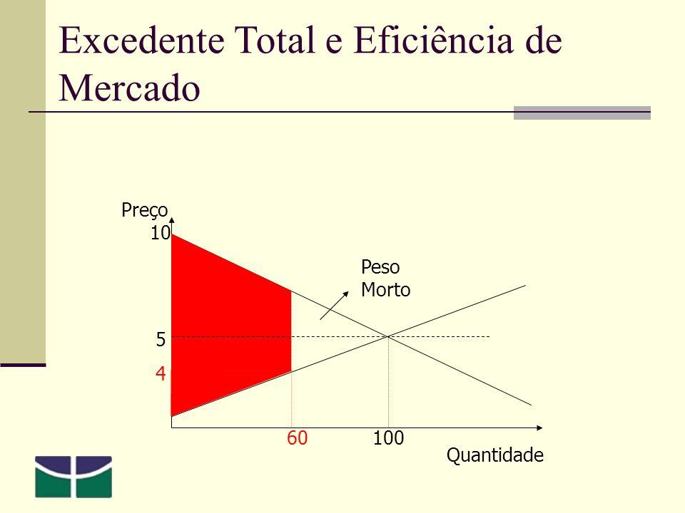 Preço 5 10 Quantidade 100 4 60 Peso Morto Excedente Total e Eficiência de Mercado