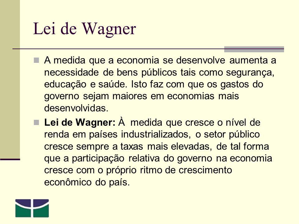 Lei de Wagner A medida que a economia se desenvolve aumenta a necessidade de bens públicos tais como segurança, educação e saúde.