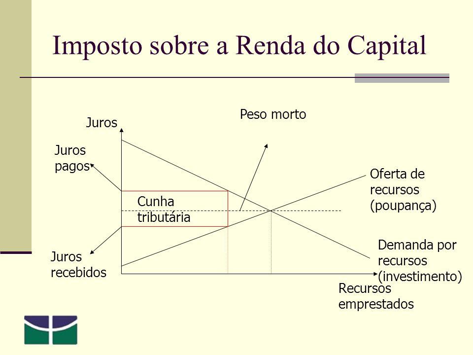 Imposto sobre a Renda do Capital Juros Recursos emprestados Demanda por recursos (investimento) Oferta de recursos (poupança) Cunha tributária Juros pagos Juros recebidos Peso morto