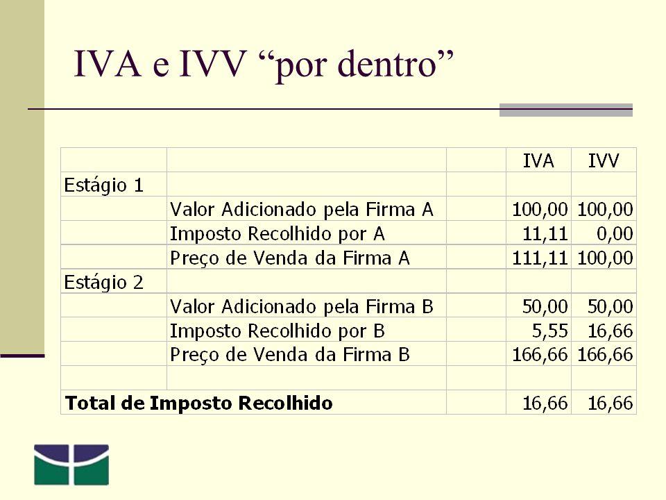 IVA e IVV por dentro