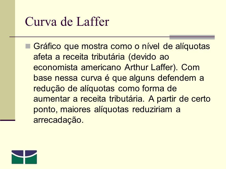 Curva de Laffer Gráfico que mostra como o nível de alíquotas afeta a receita tributária (devido ao economista americano Arthur Laffer).