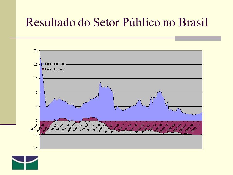 Resultado do Setor Público no Brasil