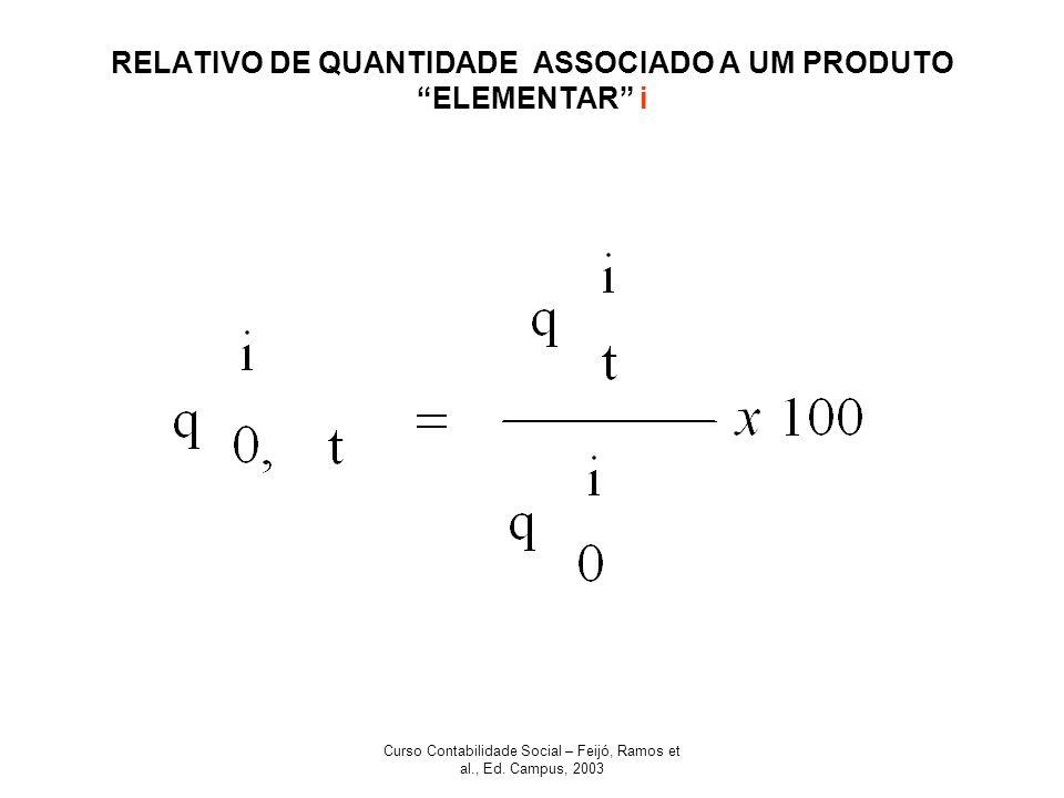 Curso Contabilidade Social – Feijó, Ramos et al., Ed. Campus, 2003 RELATIVO DE QUANTIDADE ASSOCIADO A UM PRODUTO ELEMENTAR i