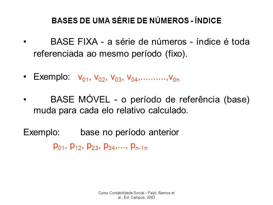 Curso Contabilidade Social – Feijó, Ramos et al., Ed. Campus, 2003 BASES DE UMA SÉRIE DE NÚMEROS - ÍNDICE BASE FIXA - a série de números - índice é to